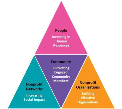 Community Sector Network